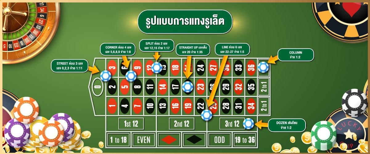 รูปแบบการวางเดิมพัน roulette online พร้อมอัตราการจ่ายในแต่ละประเภท